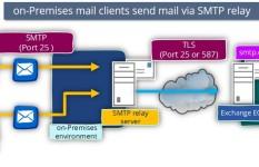 I will setup Email Server