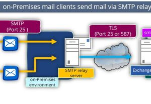 I will setup Email Server
