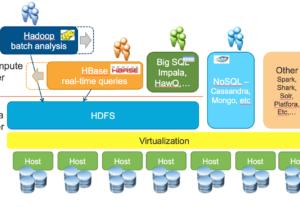 I will code hadoop hbase mapreduce bigdata programs